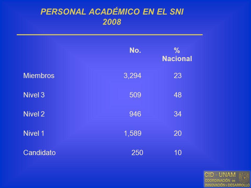 PERSONAL ACADÉMICO EN EL SNI 2008 No.% Nacional Miembros 3,29423 Nivel 3 50948 Nivel 2 94634 Nivel 11,58920 Candidato 25010