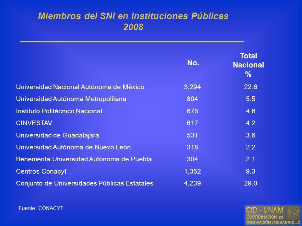 Miembros del SNI en Instituciones Públicas 2008 Fuente: CONACYT Universidad Nacional Autónoma de México Universidad Autónoma Metropolitana Instituto P