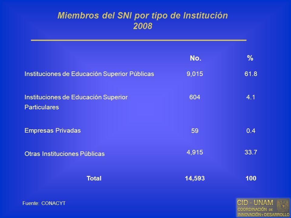 Miembros del SNI por tipo de Institución 2008 Fuente: CONACYT Instituciones de Educación Superior Públicas Instituciones de Educación Superior Particu