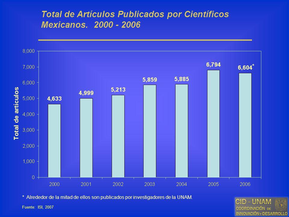 Total de Artículos Publicados por Científicos Mexicanos. 2000 - 2006 Fuente: ISI, 2007 * * Alrededor de la mitad de ellos son publicados por investiga