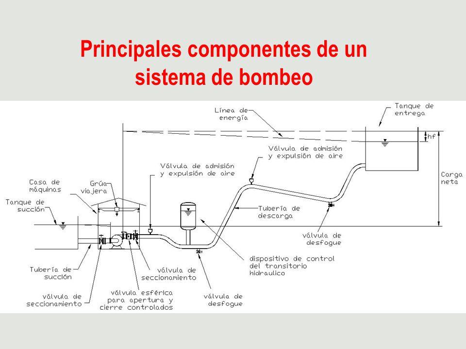 Sistema con bombeos en serie Tanque de sumergencia Planta de bombeo Línea de conducción Línea piezométrica