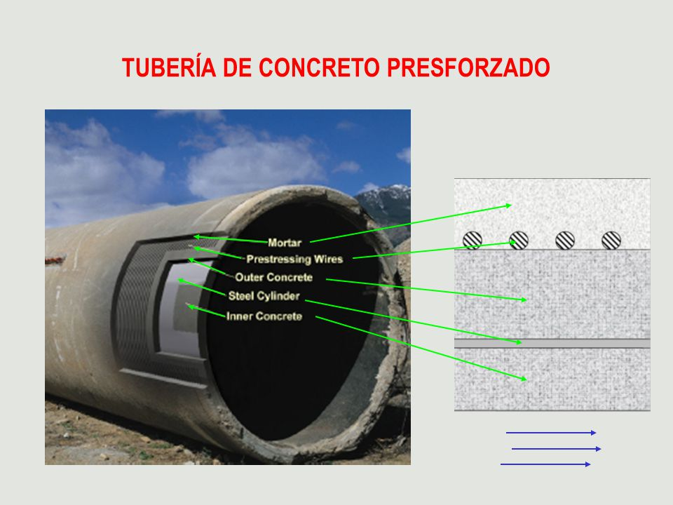 TUBERÍA DE CONCRETO PRESFORZADO