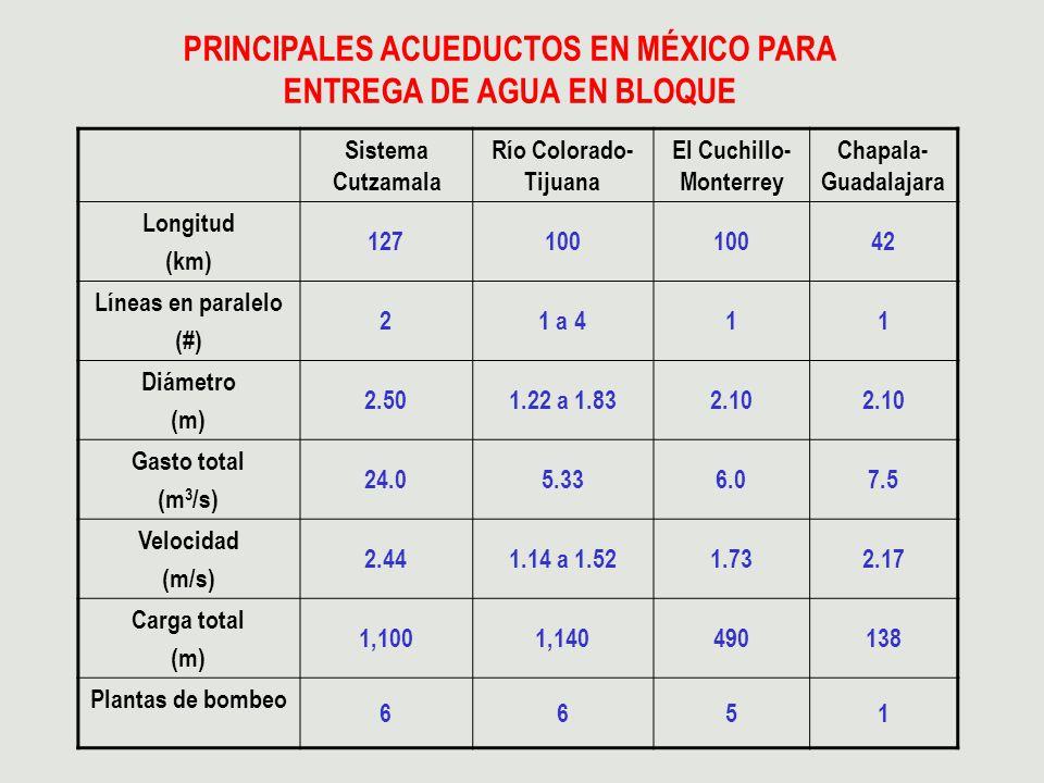 PRINCIPALES ACUEDUCTOS EN MÉXICO PARA ENTREGA DE AGUA EN BLOQUE Sistema Cutzamala Río Colorado- Tijuana El Cuchillo- Monterrey Chapala- Guadalajara Lo
