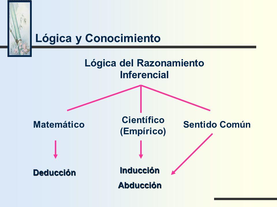 Lógica y Conocimiento Lógica del Razonamiento Inferencial Matemático Científico (Empírico) Sentido Común Deducción InducciónAbducción