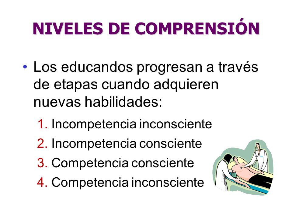 NIVELES DE COMPRENSIÓN Los educandos progresan a través de etapas cuando adquieren nuevas habilidades: 1. Incompetencia inconsciente 2. Incompetencia