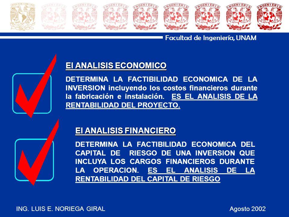 ING. LUIS E. NORIEGA GIRAL Agosto 2002 Facultad de Ingeniería, UNAM El ANALISIS ECONOMICO DETERMINA LA FACTIBILIDAD ECONOMICA DE LA INVERSION incluyen