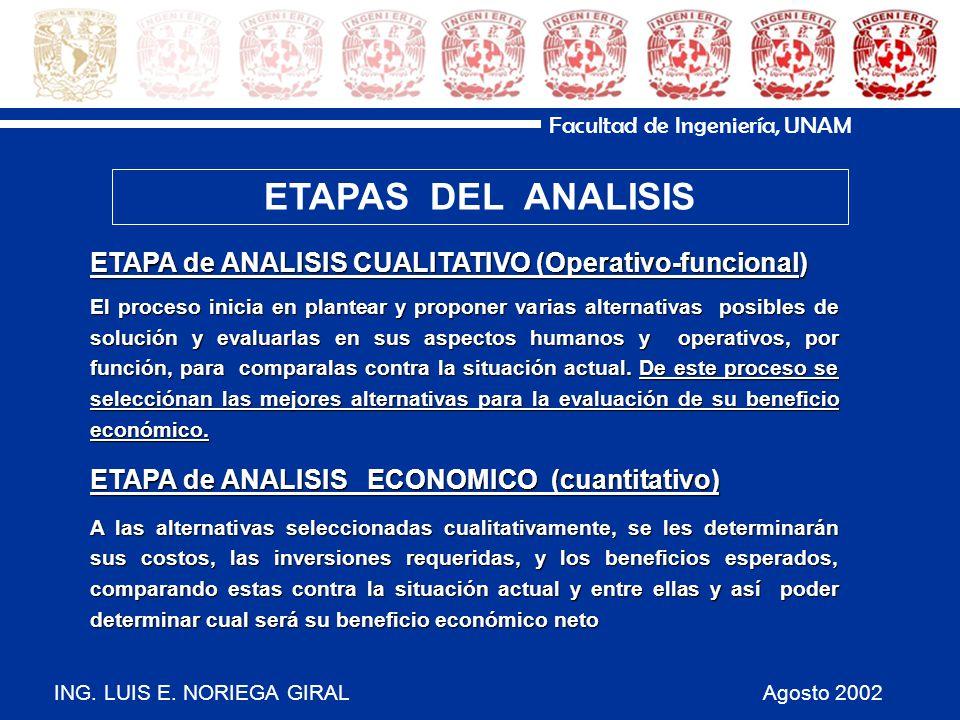 ING. LUIS E. NORIEGA GIRAL Agosto 2002 Facultad de Ingeniería, UNAM ETAPA de ANALISIS CUALITATIVO (Operativo-funcional) El proceso inicia en plantear