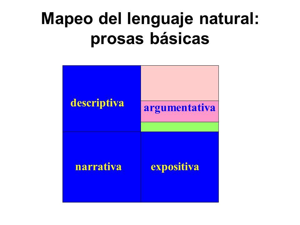 Mapeo del lenguaje natural: prosas básicas argumentativo descriptivo narrativoexplicativo descriptiva narrativaexpositiva argumentativa