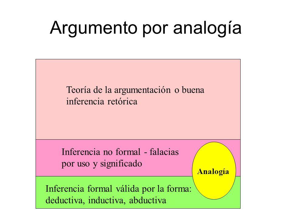 Argumento por analogía Teoría de la argumentación o buena inferencia retórica Inferencia no formal - falacias por uso y significado Inferencia formal