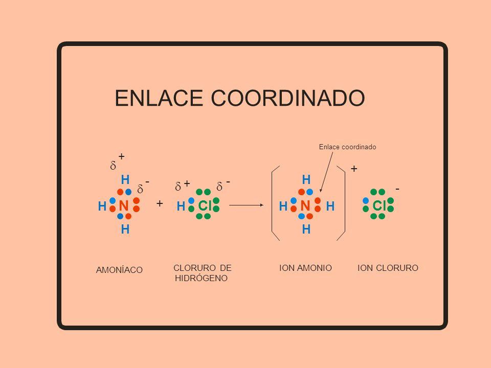 ENLACE COORDINADO Enlace coordinado N - H H H + Cl - H + + N H H H H Cl + - AMONÍACO CLORURO DE HIDRÓGENO ION AMONIOION CLORURO