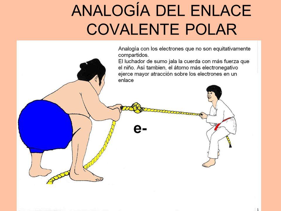 ANALOGÍA DEL ENLACE COVALENTE POLAR