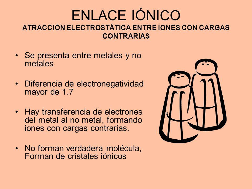 ENLACE IÓNICO ATRACCIÓN ELECTROSTÁTICA ENTRE IONES CON CARGAS CONTRARIAS Se presenta entre metales y no metales Diferencia de electronegatividad mayor