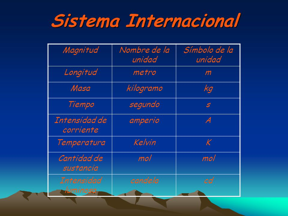 Sistema Internacional MagnitudNombre de la unidad Símbolo de la unidad Longitudmetrom Masakilogramokg Tiemposegundos Intensidad de corriente amperioA