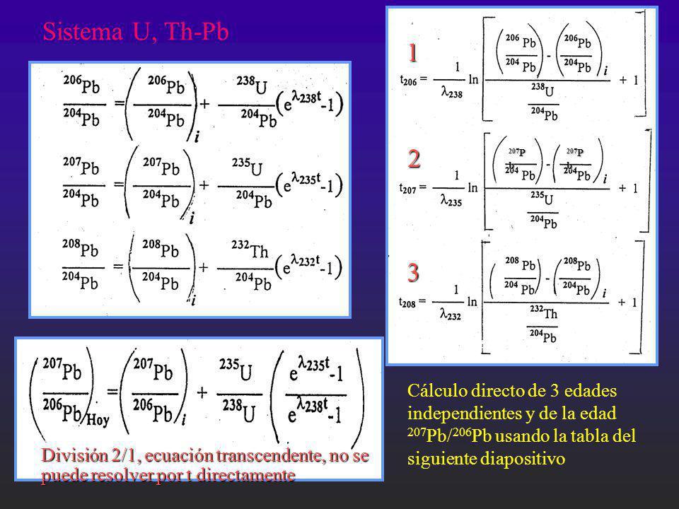 Cálculo directo de 3 edades independientes y de la edad 207 Pb/ 206 Pb usando la tabla del siguiente diapositivo Sistema U, Th-Pb División 2/1, ecuaci
