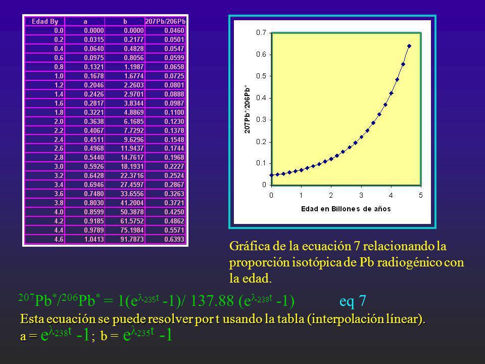 Gráfica de la ecuación 7 relacionando la proporción isotópica de Pb radiogénico con la edad. 207 Pb * / 206 Pb * = 1(e t -1)/ 137.88 (e t -1) eq 7 Est