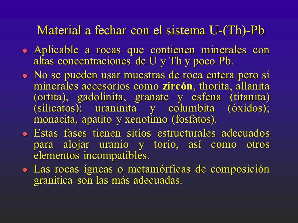 Material a fechar con el sistema U-(Th)-Pb l Aplicable a rocas que contienen minerales con altas concentraciones de U y Th y poco Pb. l No se pueden u