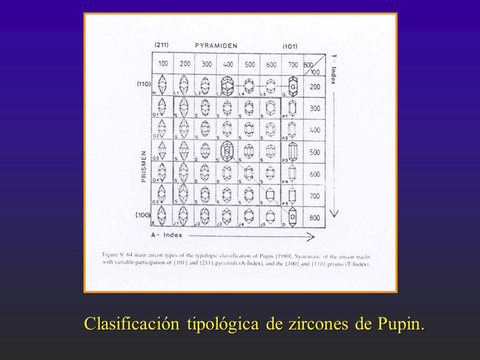 Clasificación tipológica de zircones de Pupin.
