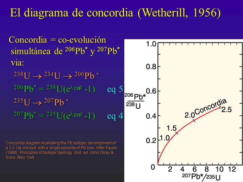 El diagrama de concordia (Wetherill, 1956) Concordia = co-evolución simultánea de 206 Pb * y 207 Pb * via: Concordia = co-evolución simultánea de 206