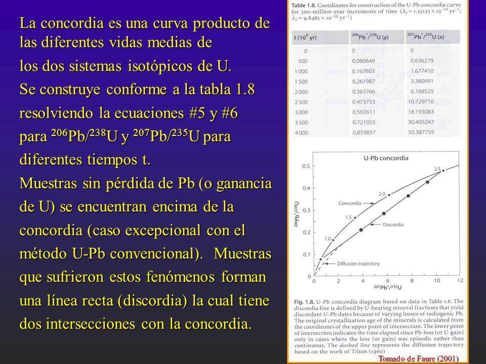 La concordia es una curva producto de las diferentes vidas medias de los dos sistemas isotópicos de U. Se construye conforme a la tabla 1.8 resolviend
