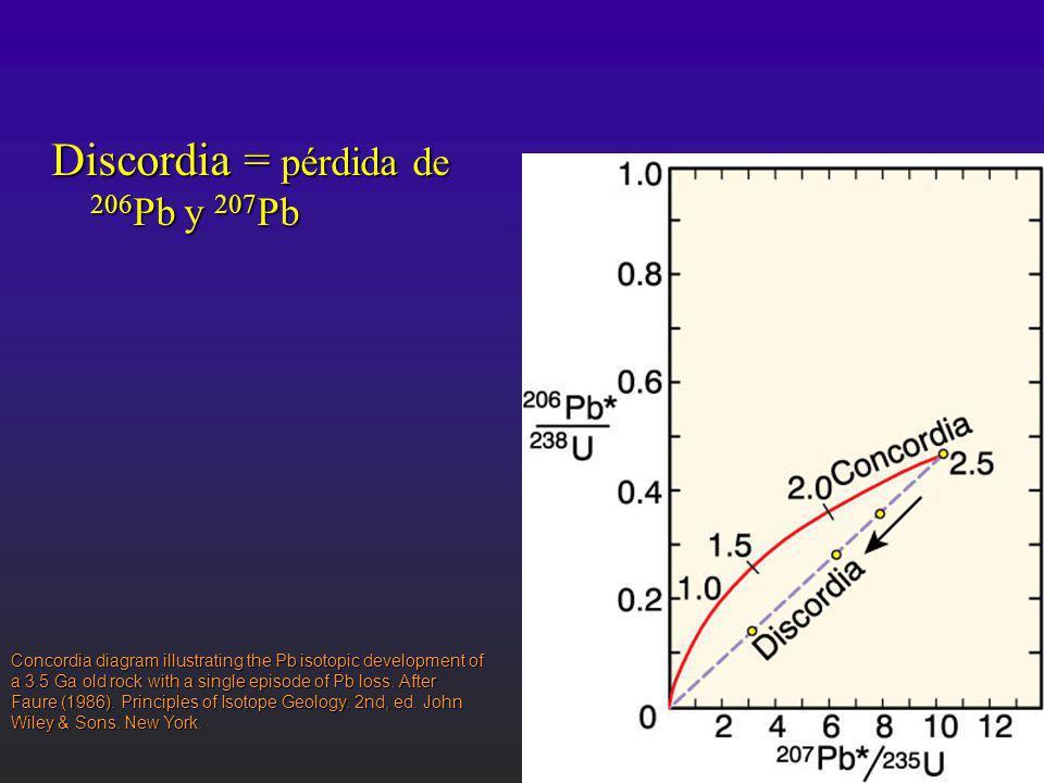 Discordia = pérdida de 206 Pb y 207 Pb Concordia diagram illustrating the Pb isotopic development of a 3.5 Ga old rock with a single episode of Pb los