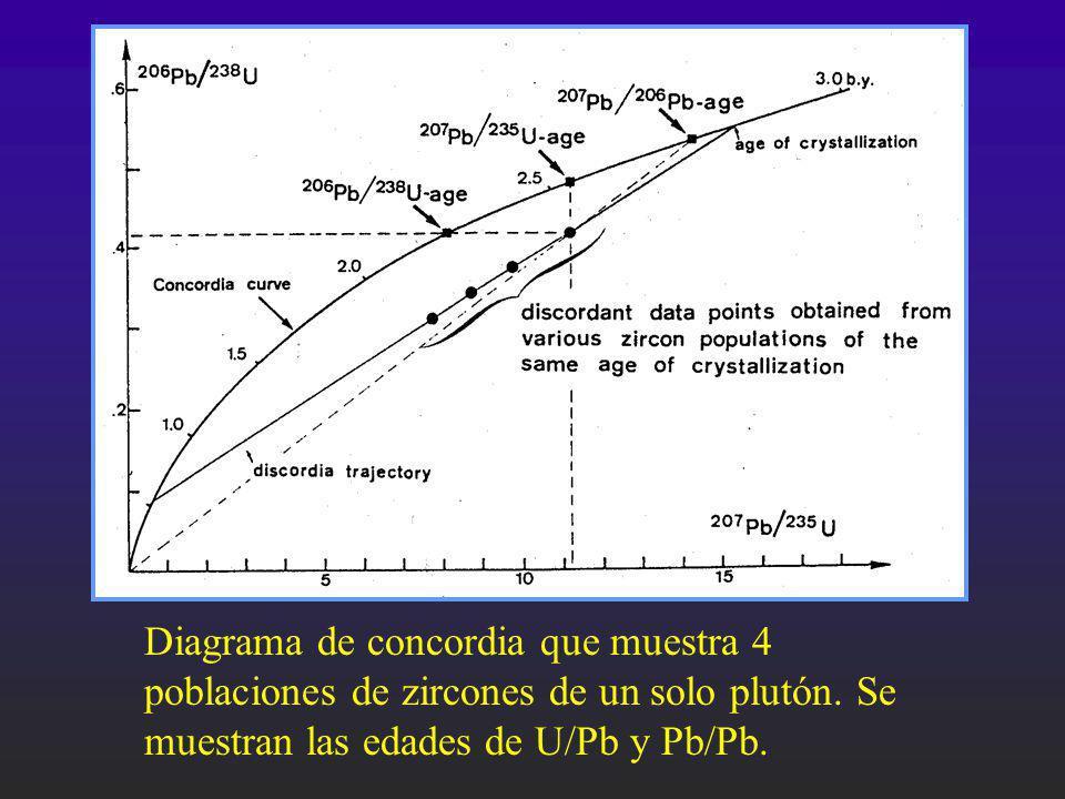 Diagrama de concordia que muestra 4 poblaciones de zircones de un solo plutón. Se muestran las edades de U/Pb y Pb/Pb.