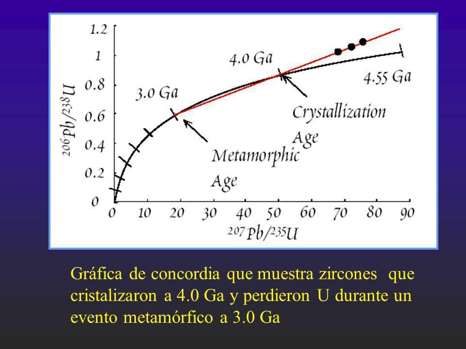 Gráfica de concordia que muestra zircones que cristalizaron a 4.0 Ga y perdieron U durante un evento metamórfico a 3.0 Ga