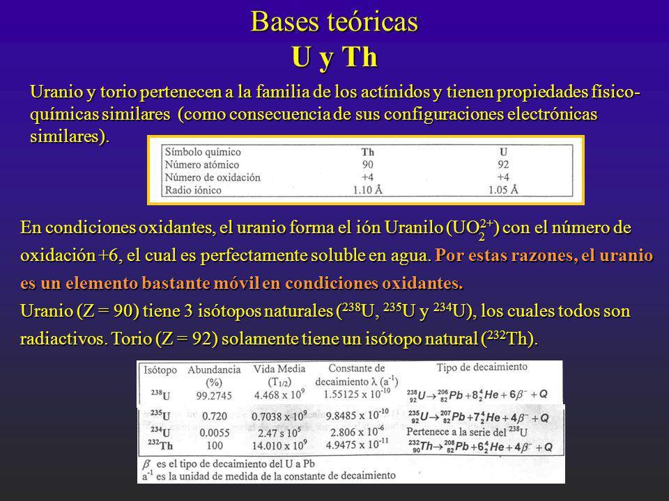 Bases teóricas U y Th Uranio y torio pertenecen a la familia de los actínidos y tienen propiedades físico- químicas similares (como consecuencia de su