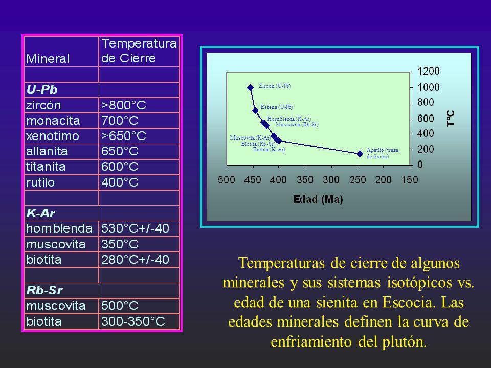Zircón (U-Pb) Esfena (U-Pb) Hornblenda (K-Ar) Muscovita (Rb-Sr) Muscovita (K-Ar) Biotita (Rb-Sr) Biotita (K-Ar) Apatito (traza de fisión) Temperaturas