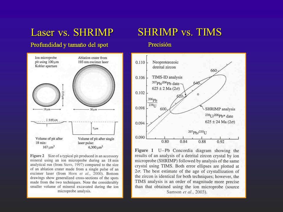 Laser vs. SHRIMP Profundidad y tamaño del spot SHRIMP vs. TIMS Precisión