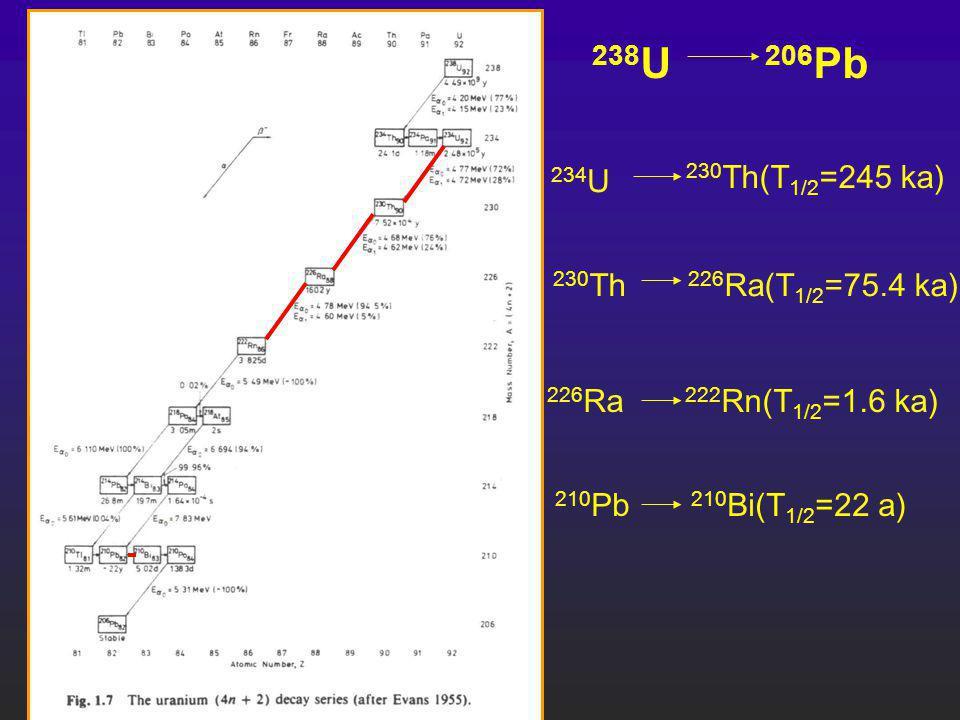 234 U 230 Th(T 1/2 =245 ka) 230 Th 226 Ra(T 1/2 =75.4 ka) 238 U 206 Pb 226 Ra 222 Rn(T 1/2 =1.6 ka) 210 Pb 210 Bi(T 1/2 =22 a)