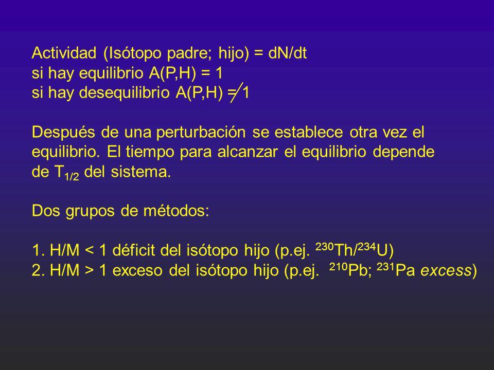 Actividad (Isótopo padre; hijo) = dN/dt si hay equilibrio A(P,H) = 1 si hay desequilibrio A(P,H) = 1 Después de una perturbación se establece otra vez