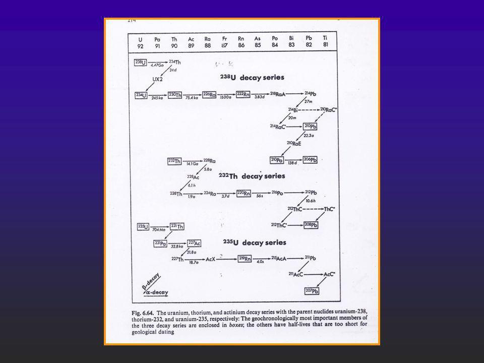 Material a fechar con el sistema U,Th-Pb l l La gran mayoría del Pb contenido en el mineral a fechar debe ser de origen radiogénico y además su cantidad se va aumentando en función del tiempo.