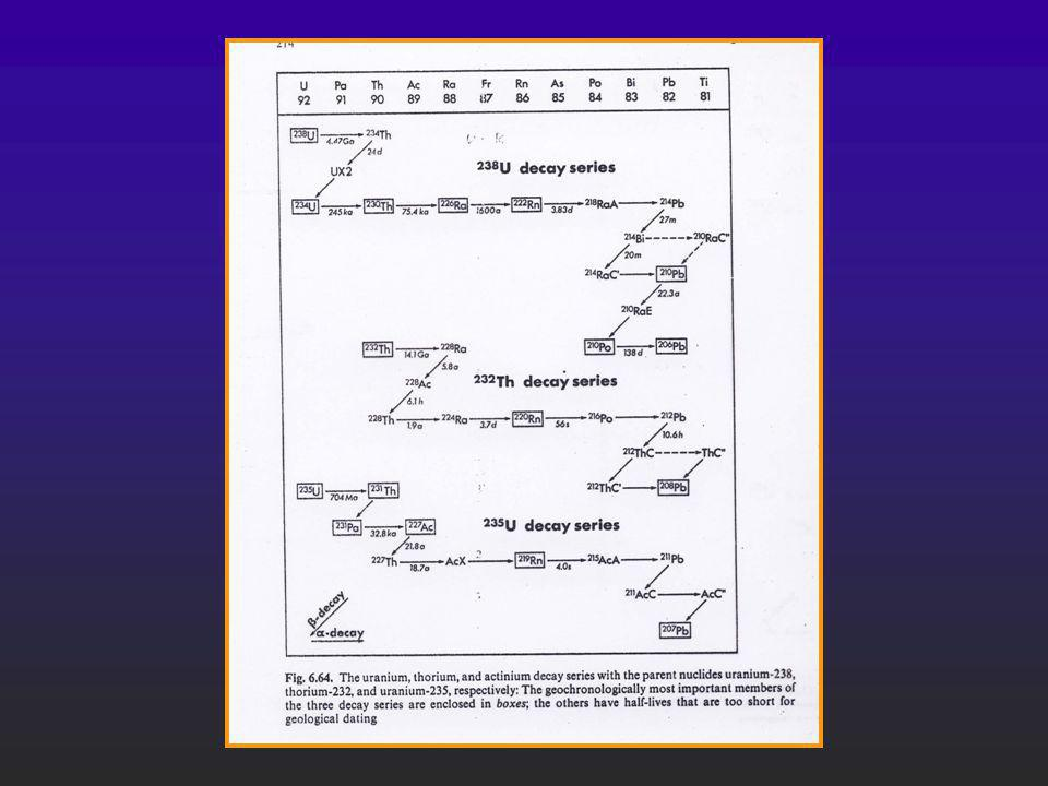 Modelo two-stage de Stacey-Kramers de la evolución de Pb