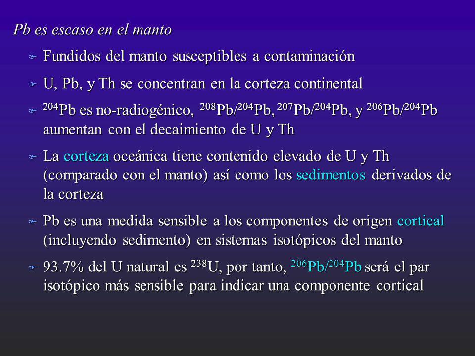 Pb es escaso en el manto F Fundidos del manto susceptibles a contaminación F U, Pb, y Th se concentran en la corteza continental F 204 Pb es no-radiog