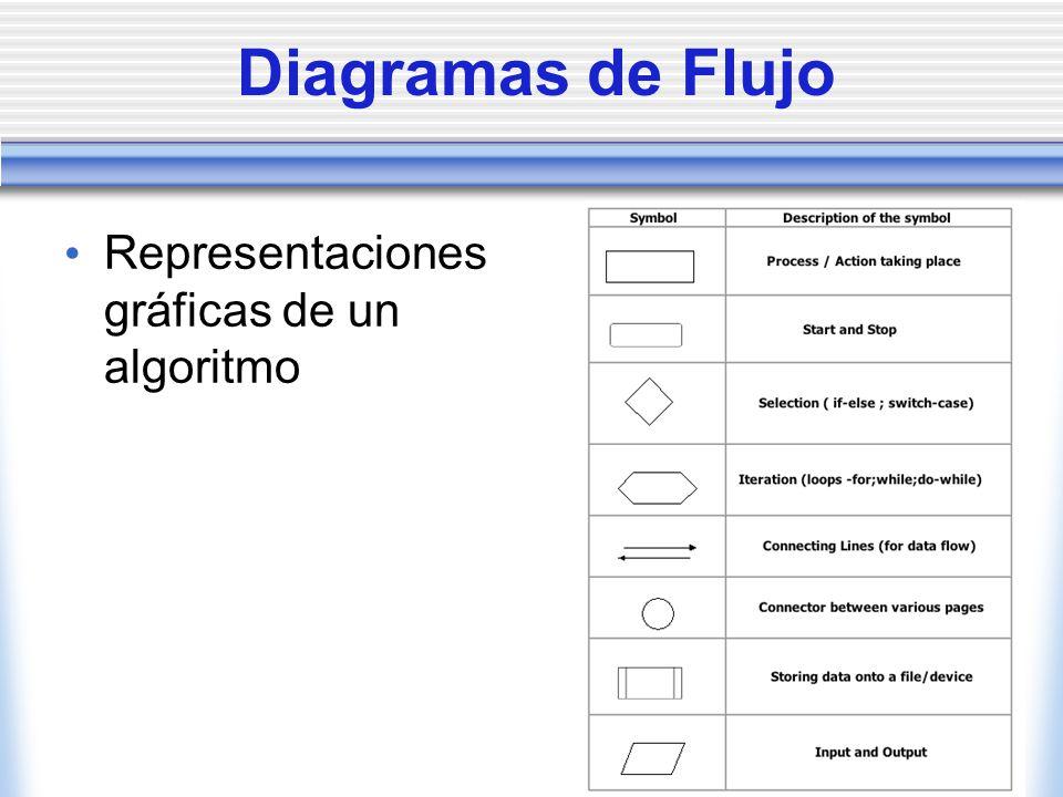 Diagramas de Flujo Representaciones gráficas de un algoritmo