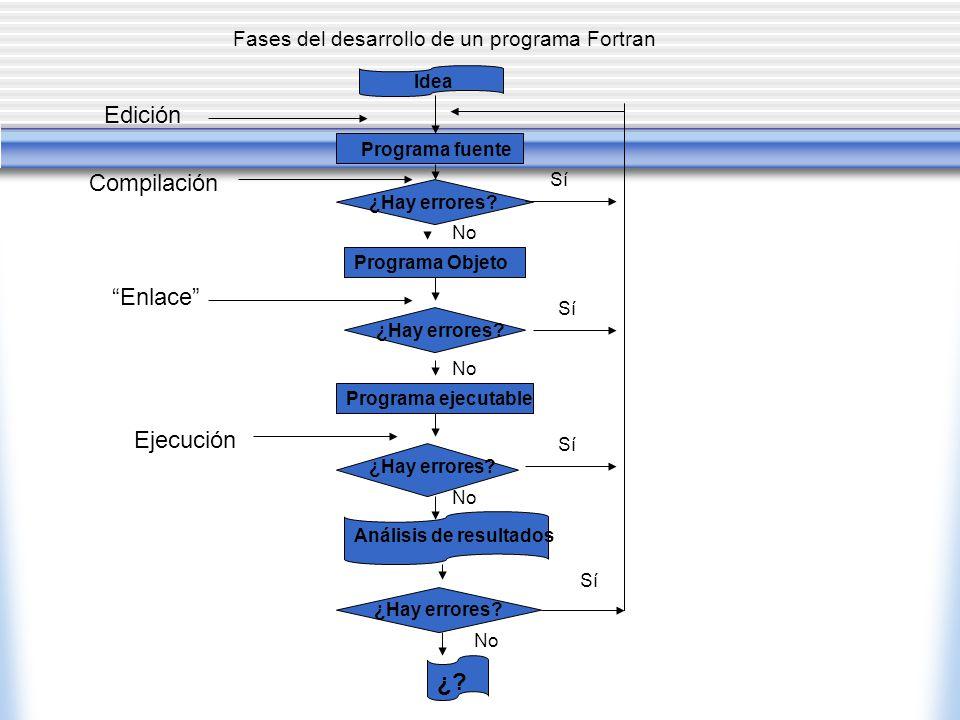 Fases del desarrollo de un programa Fortran ¿Hay errores? Sí No Sí No Idea ¿Hay errores? Programa fuente Programa Objeto Programa ejecutable Análisis