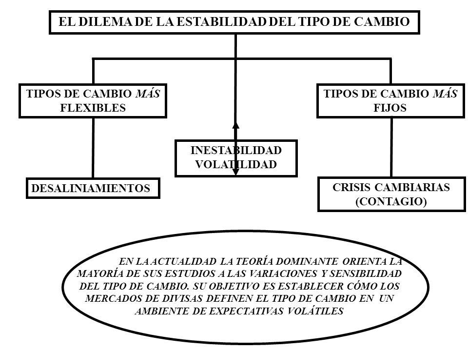 M.I.O (REGLA DE TAYLOR) APERTURA DE LA CUENTA DE CAPITALES DESREGULACIÓN FINANCIERA BANCA CENTRAL AUTÓNOMA RENTAS FINANCIERAS RESERVAS INTERNACIONALES DIMENSIÓN: MACROFINANCIERA MONEDAS ESTABLES Y COMBATE A LA INFLACIÓN