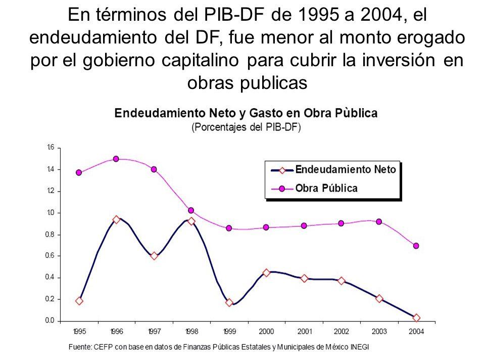 En términos del PIB-DF de 1995 a 2004, el endeudamiento del DF, fue menor al monto erogado por el gobierno capitalino para cubrir la inversión en obras publicas