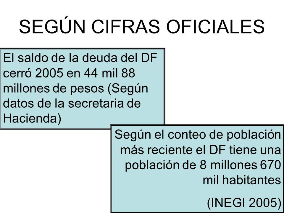 SEGÚN CIFRAS OFICIALES El saldo de la deuda del DF cerró 2005 en 44 mil 88 millones de pesos (Según datos de la secretaria de Hacienda) Según el conteo de población más reciente el DF tiene una población de 8 millones 670 mil habitantes (INEGI 2005)