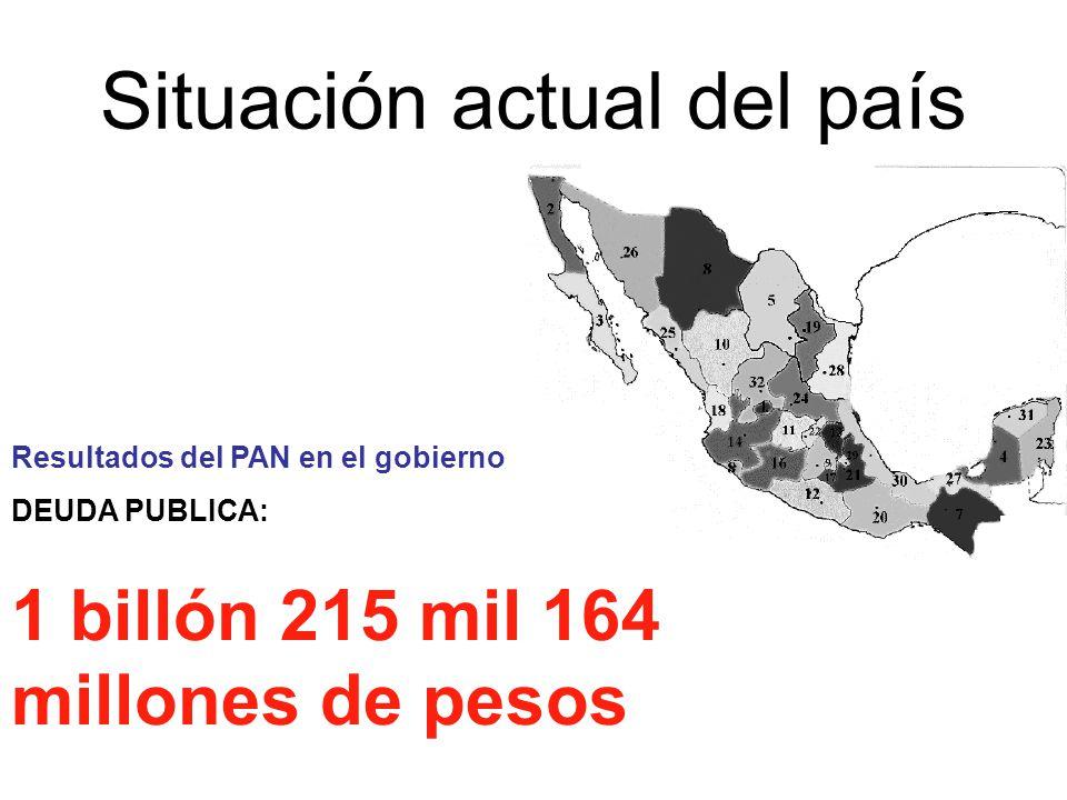 Situación actual del país Resultados del PAN en el gobierno DEUDA PUBLICA: 1 billón 215 mil 164 millones de pesos