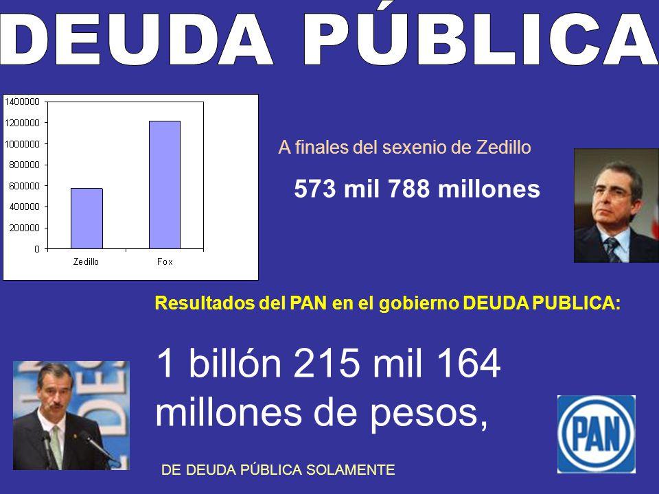 573 mil 788 millones Resultados del PAN en el gobierno DEUDA PUBLICA: 1 billón 215 mil 164 millones de pesos, DE DEUDA PÚBLICA SOLAMENTE A finales del sexenio de Zedillo