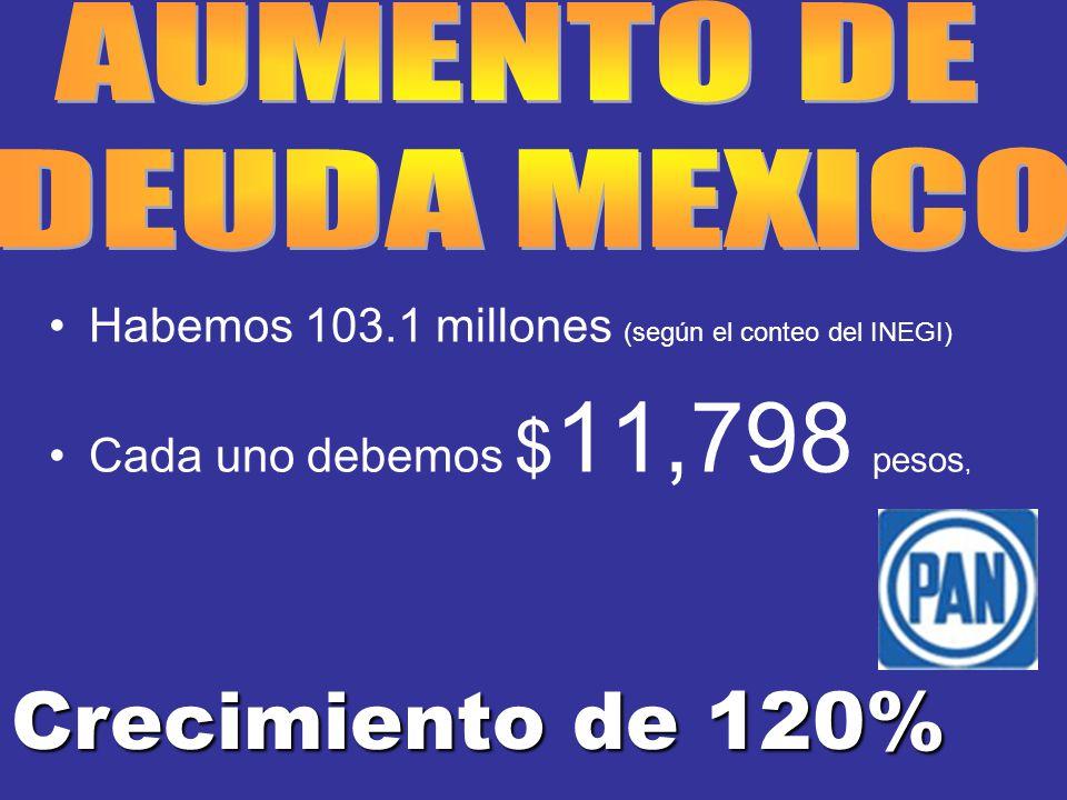 Habemos 103.1 millones (según el conteo del INEGI) Cada uno debemos $ 11,798 pesos, Crecimiento de 120%