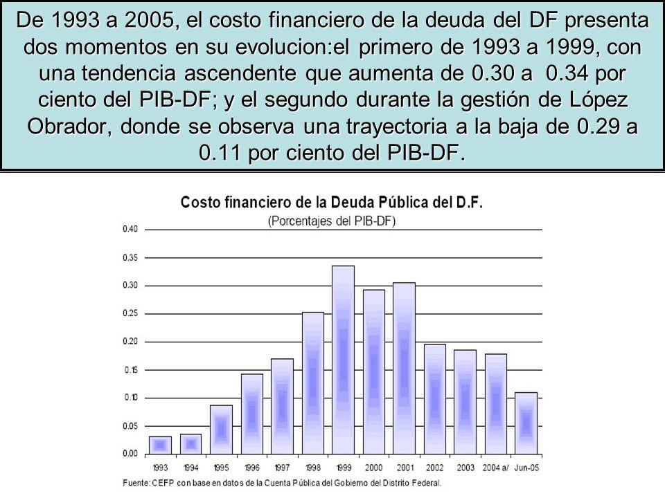De 1993 a 2005, el costo financiero de la deuda del DF presenta dos momentos en su evolucion:el primero de 1993 a 1999, con una tendencia ascendente que aumenta de 0.30 a 0.34 por ciento del PIB-DF; y el segundo durante la gestión de López Obrador, donde se observa una trayectoria a la baja de 0.29 a 0.11 por ciento del PIB-DF.