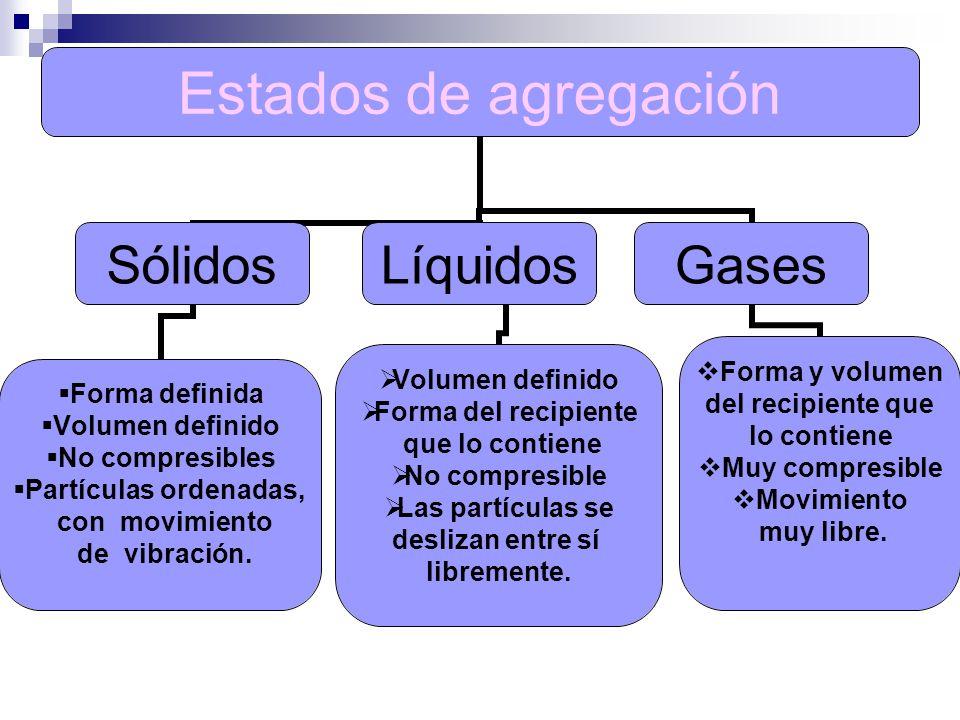 Estados de agregación Sólidos Forma definida Volumen definido No compresibles Partículas ordenadas, con movimiento de vibración. Líquidos Volumen defi