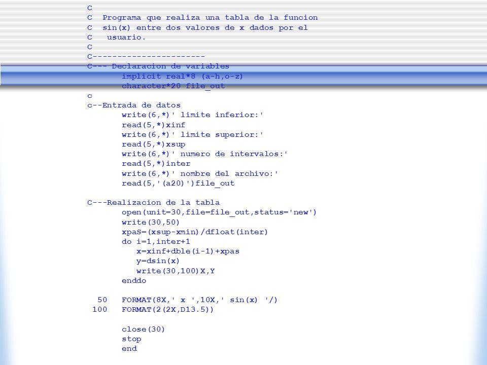 C C Programa que realiza una tabla de la funcion C sin(x) entre dos valores de x dados por el C usuario. C C----------------------- C--- Declaracion d