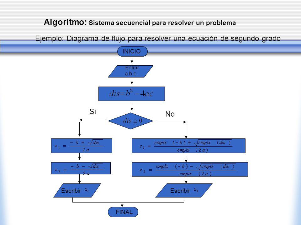 Algoritmo: Sistema secuencial para resolver un problema Ejemplo: Diagrama de flujo para resolver una ecuación de segundo grado INICIO Entrar a b c Si