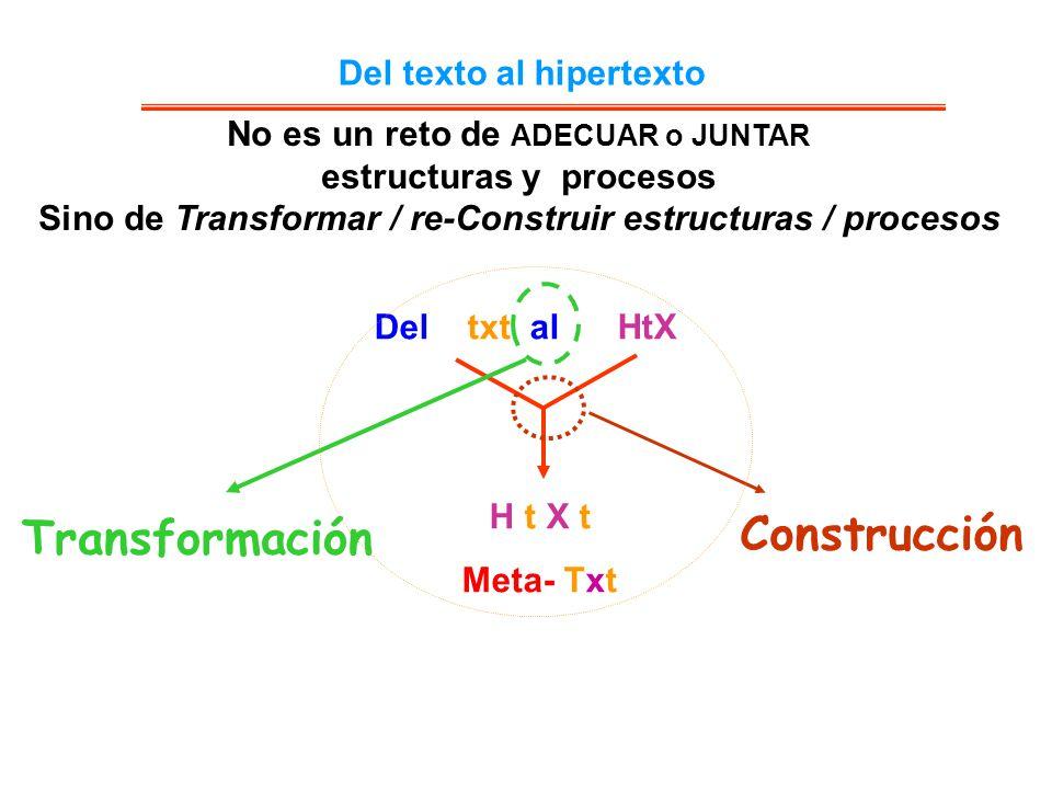 Del texto al hipertexto De la Colección al Sistema-Red Del libro al Sistema Del txt al HtX H t X t Meta- Txt Construcción Transformación No es un reto