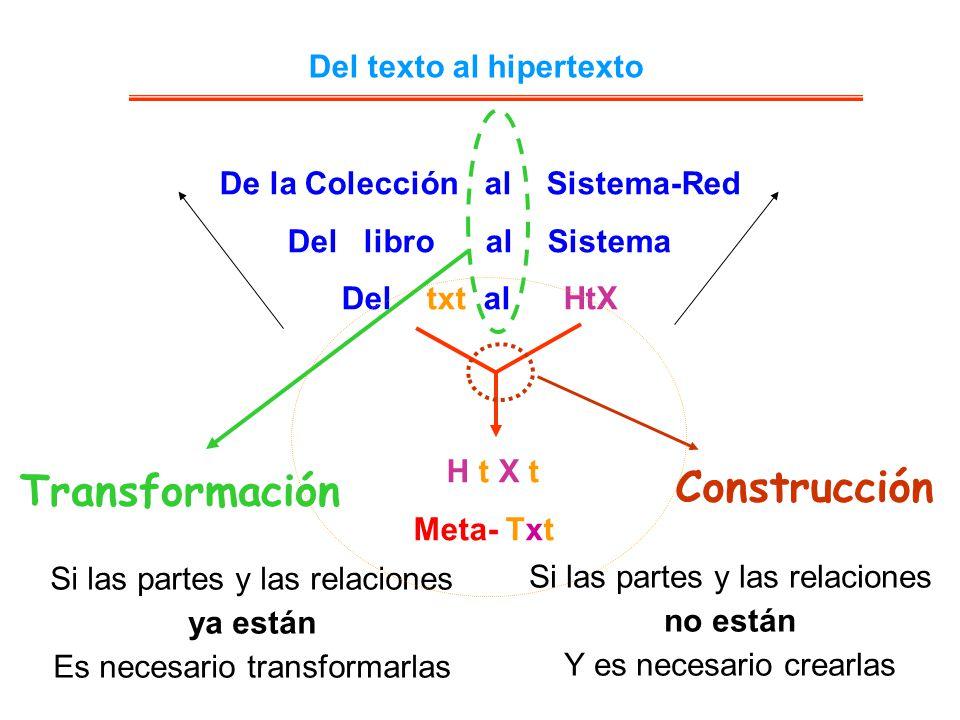 Del texto al hipertexto De la Colección al Sistema-Red Del libro al Sistema Del txt al HtX H t X t Meta- Txt Construcción Transformación Si las partes