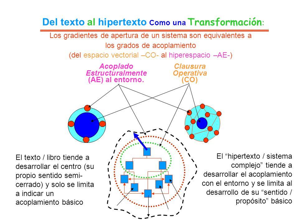 Del texto al hipertexto Como una Transformación : Clausura Operativa (CO) Acoplado Estructuralmente (AE) al entorno. El hipertexto / sistema complejo