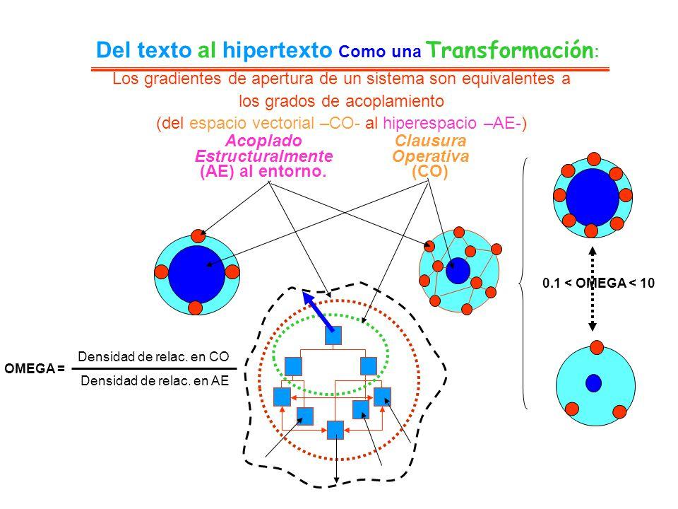 Del texto al hipertexto Como una Transformación : Clausura Operativa (CO) Acoplado Estructuralmente (AE) al entorno. Densidad de relac. en CO Densidad